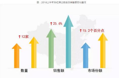 上半年郑州土地收入473亿元
